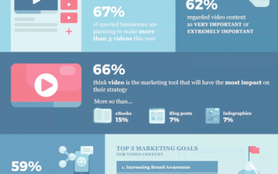 Why video marketing is now a necessity, not a luxury
